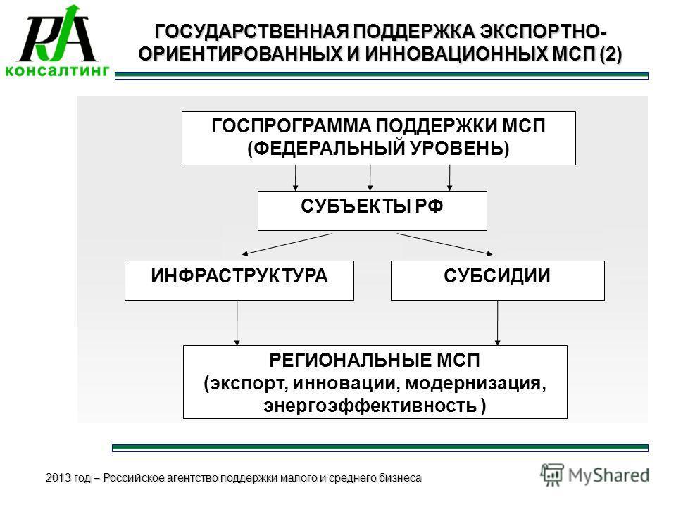 2013 год – Российское агентство поддержки малого и среднего бизнеса ГОСУДАРСТВЕННАЯ ПОДДЕРЖКА ЭКСПОРТНО- ОРИЕНТИРОВАННЫХ И ИННОВАЦИОННЫХ МСП (2) ГОСПРОГРАММА ПОДДЕРЖКИ МСП (ФЕДЕРАЛЬНЫЙ УРОВЕНЬ) ИНФРАСТРУКТУРАСУБСИДИИ РЕГИОНАЛЬНЫЕ МСП (экспорт, иннова