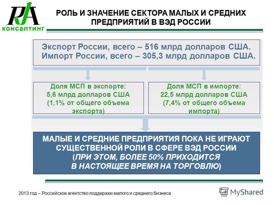2013 год – Российское агентство поддержки малого и среднего бизнеса 3 Экспорт России, всего – 516 млрд долларов США. Импорт России, всего – 305,3 млрд долларов США. Доля МСП в импорте: 22,5 млрд долларов США (7,4% от общего объема импорта) МАЛЫЕ И СР