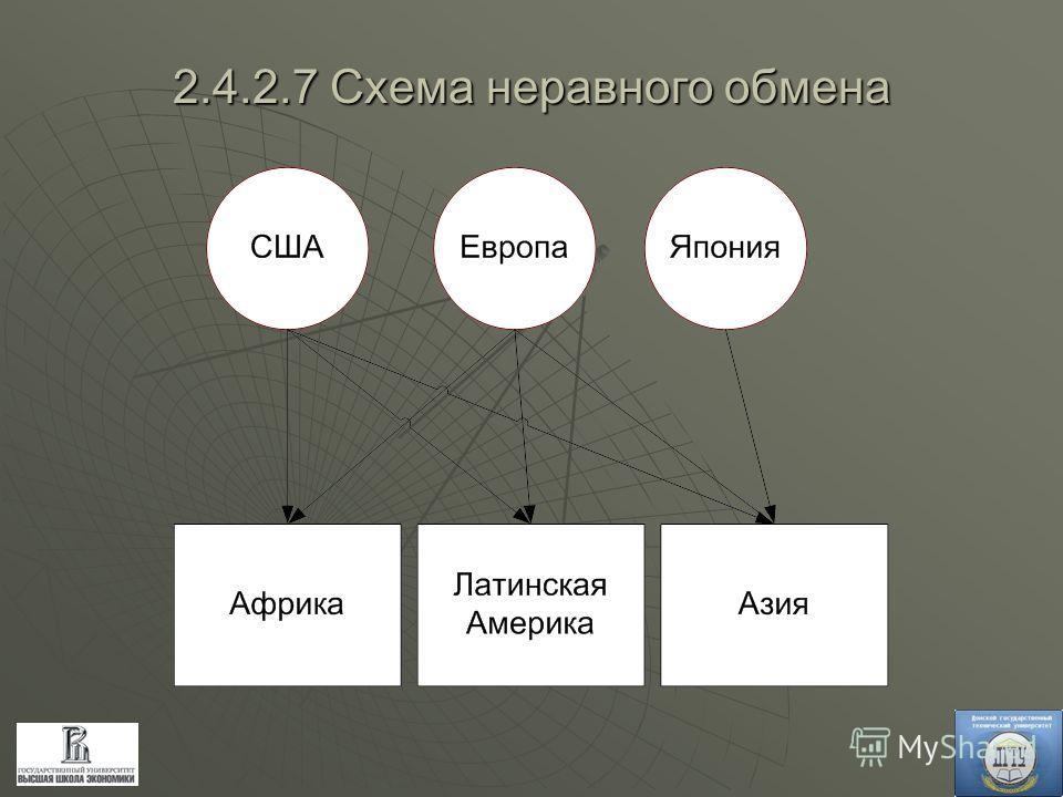 2.4.2.7 Схема неравного обмена