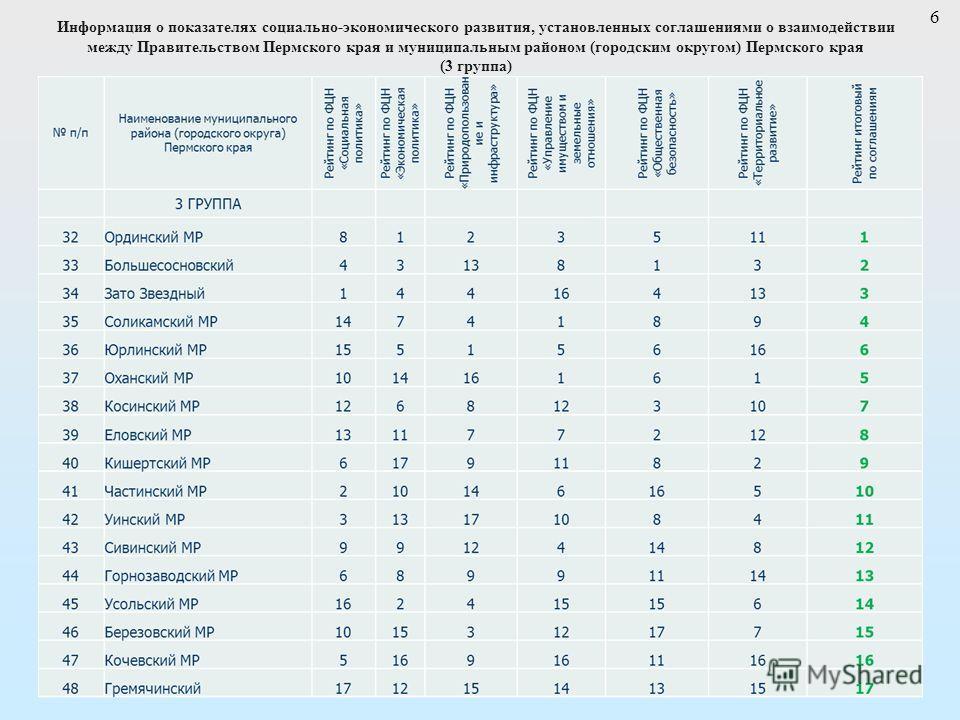Информация о показателях социально-экономического развития, установленных соглашениями о взаимодействии между Правительством Пермского края и муниципальным районом (городским округом) Пермского края (3 группа) 6