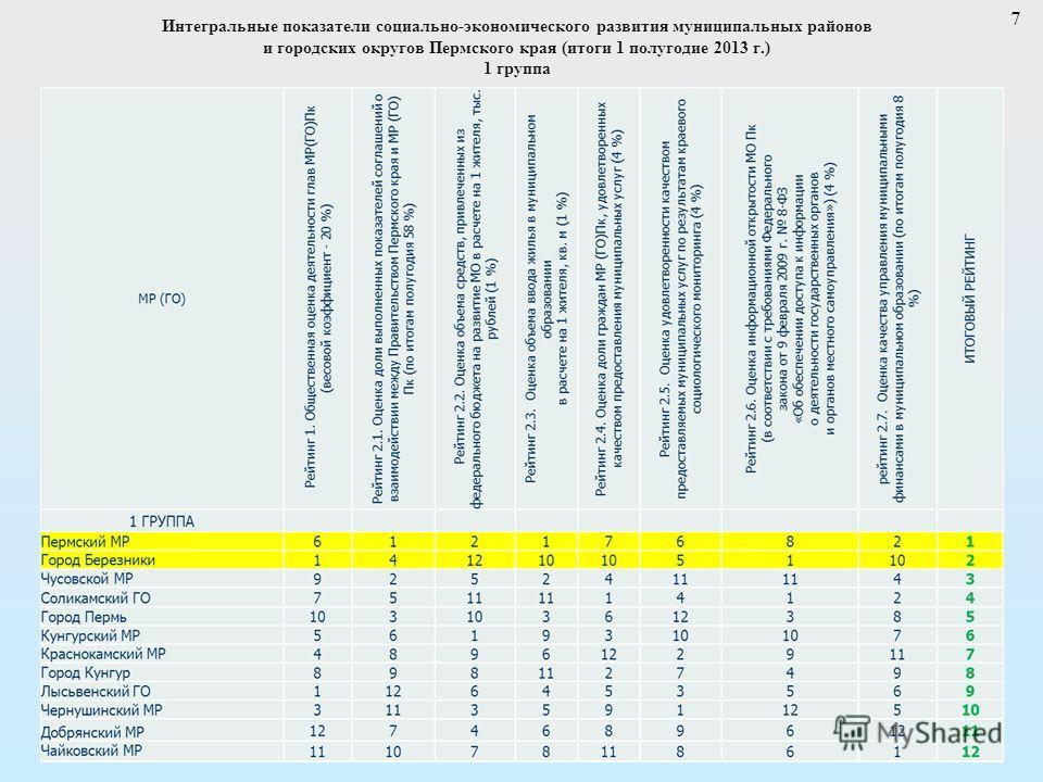 7 Интегральные показатели социально-экономического развития муниципальных районов и городских округов Пермского края (итоги 1 полугодие 2013 г.) 1 группа