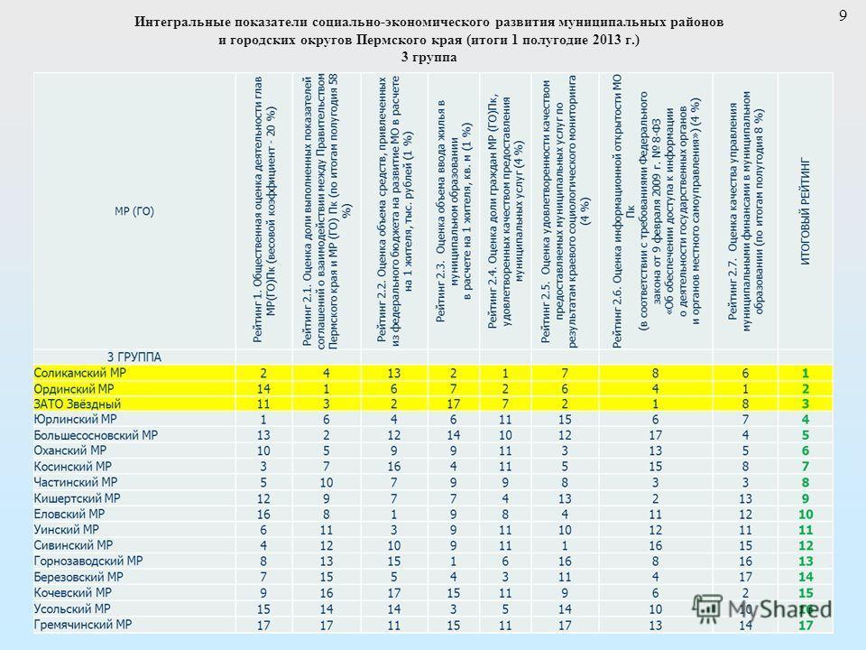 9 Интегральные показатели социально-экономического развития муниципальных районов и городских округов Пермского края (итоги 1 полугодие 2013 г.) 3 группа