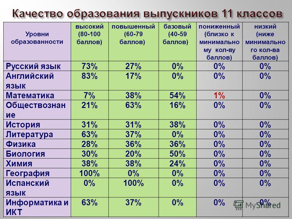 Уровни образованности высокий (80-100 баллов) повышенный (60-79 баллов) базовый (40-59 баллов) пониженный (близко к минимально му кол-ву баллов) низкий (ниже минимально го кол-ва баллов) Русский язык73%27%0% Английский язык 83%17%0% Математика7%38%54