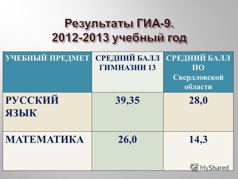 УЧЕБНЫЙ ПРЕДМЕТСРЕДНИЙ БАЛЛ ГИМНАЗИИ 13 СРЕДНИЙ БАЛЛ ПО Свердловской области РУССКИЙ ЯЗЫК 39,3528,0 МАТЕМАТИКА 26,014,3