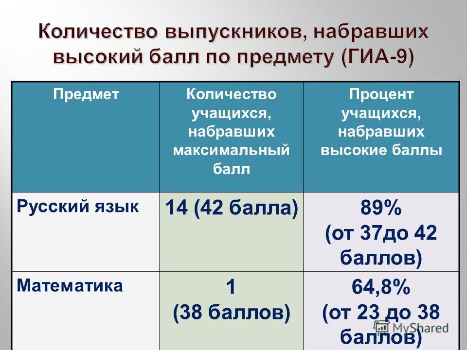 ПредметКоличество учащихся, набравших максимальный балл Процент учащихся, набравших высокие баллы Русский язык 14 (42 балла )89% ( от 37 до 42 баллов ) Математика 1 (38 баллов ) 64,8% ( от 23 до 38 баллов )
