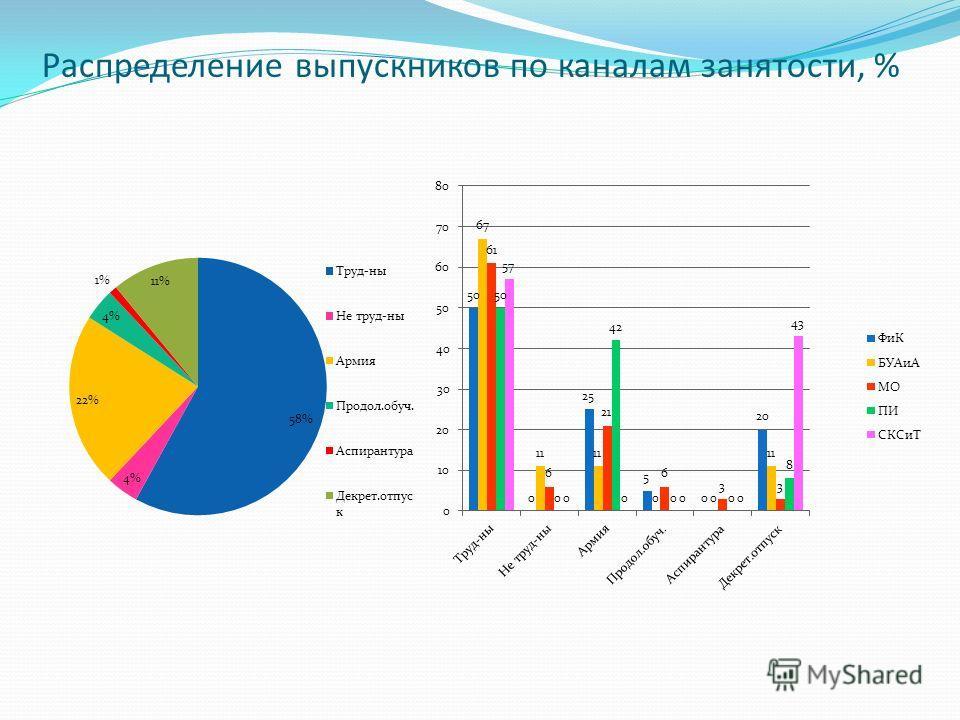 Распределение выпускников по каналам занятости, %