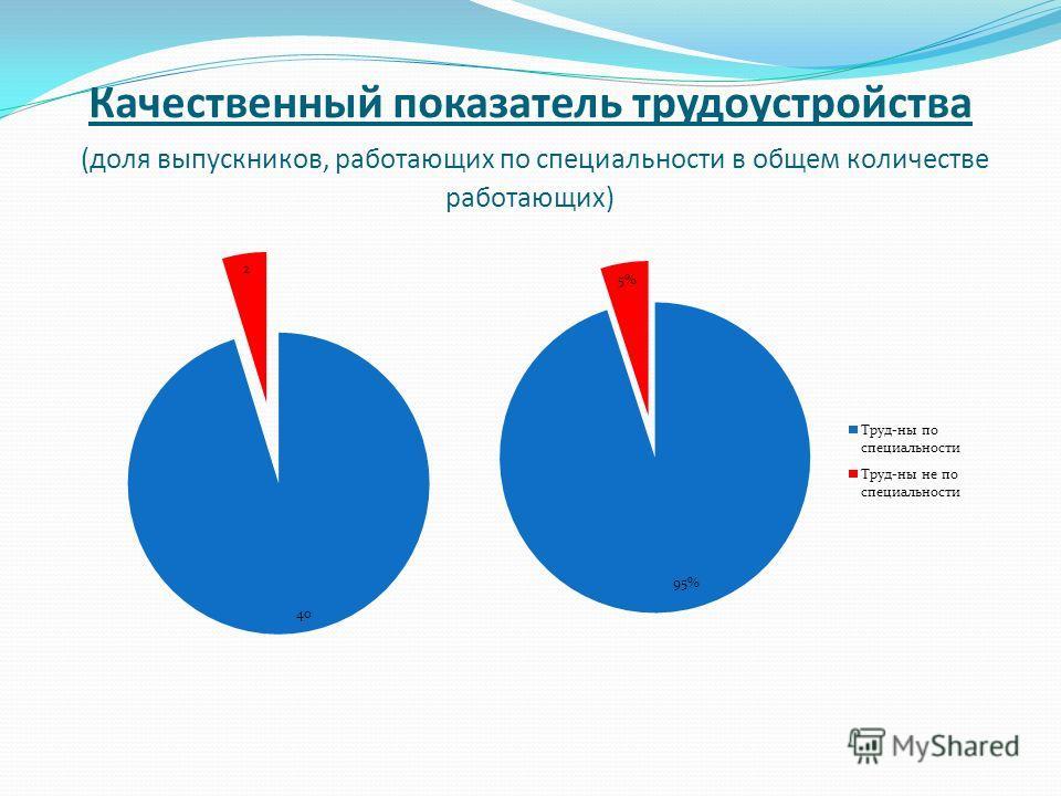 Качественный показатель трудоустройства (доля выпускников, работающих по специальности в общем количестве работающих)