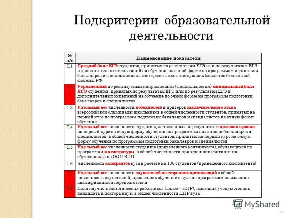 11 Подкритерии образовательной деятельности