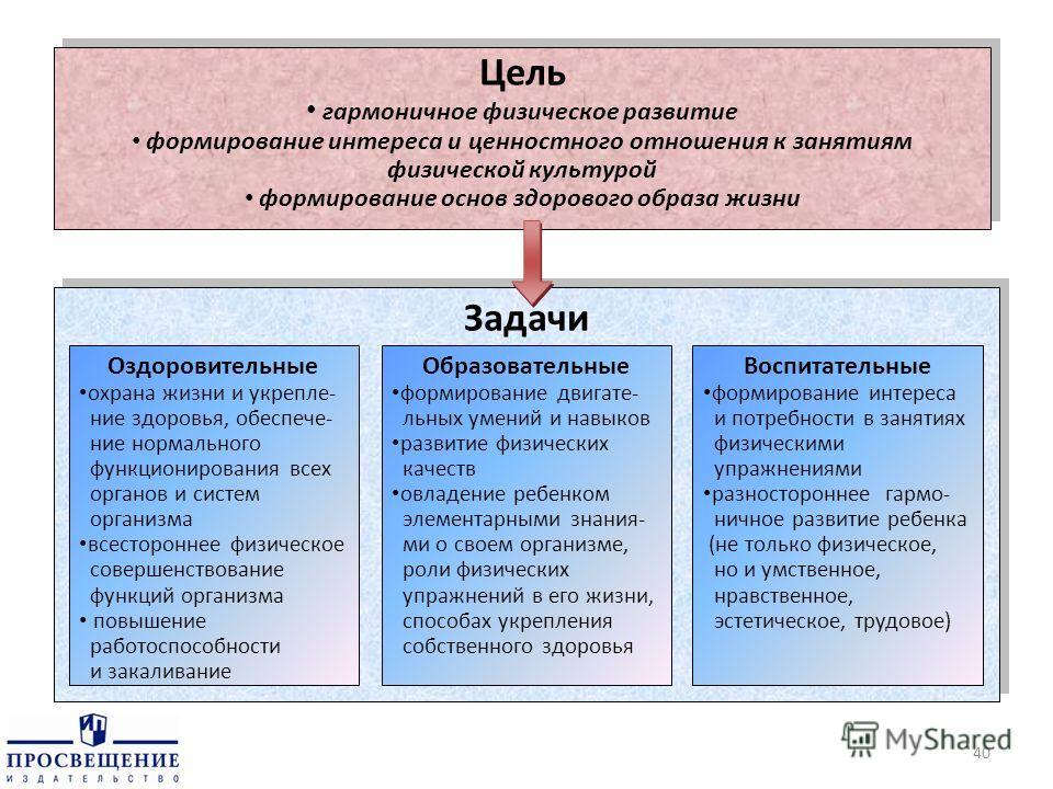 Цель гармоничное физическое развитие формирование интереса и ценностного отношения к занятиям физической культурой формирование основ здорового образа жизни Цель гармоничное физическое развитие формирование интереса и ценностного отношения к занятиям