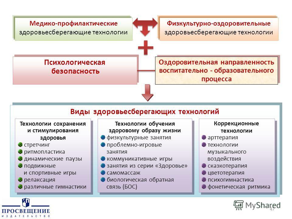 Медико-профилактические здоровьесберегающие технологии Физкультурно-оздоровительные здоровьесберегающие технологии Психологическая безопасность Психологическая безопасность Оздоровительная направленность воспитательно - образовательного процесса Оздо