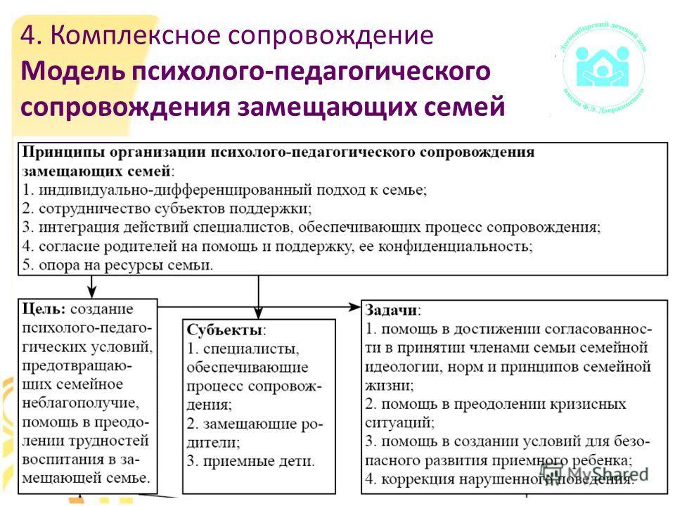 4. Комплексное сопровождение Модель психолого-педагогического сопровождения замещающих семей