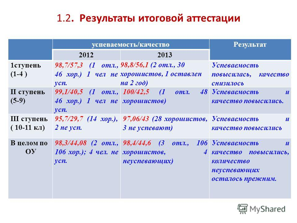 1.2. Результаты итоговой аттестации успеваемость/качествоРезультат 20122013 1ступень (1-4 ) 98,7/57,3 (1 отл., 46 хор.) 1 чел не усп. 98,8/56,1 (2 отл., 30 хорошистов, 1 оставлен на 2 год) Успеваемость повысилась, качество снизилось II ступень (5-9)