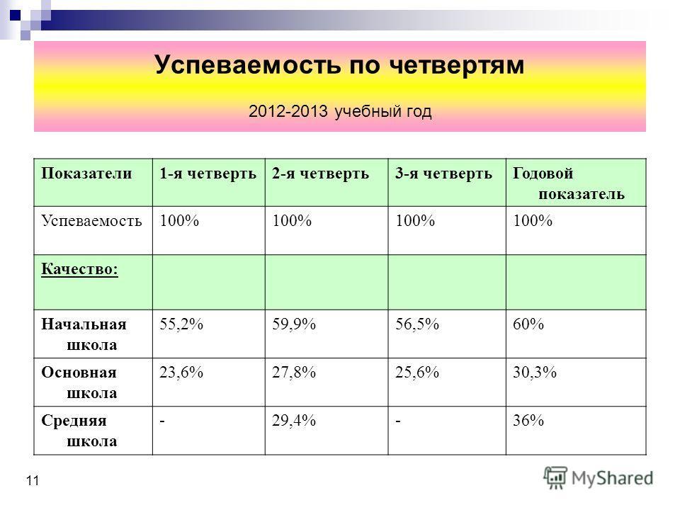 Успеваемость по четвертям 2012-2013 учебный год Показатели1-я четверть2-я четверть3-я четвертьГодовой показатель Успеваемость100% Качество: Начальная школа 55,2%59,9%56,5%60% Основная школа 23,6%27,8%25,6%30,3% Средняя школа -29,4%-36% 11