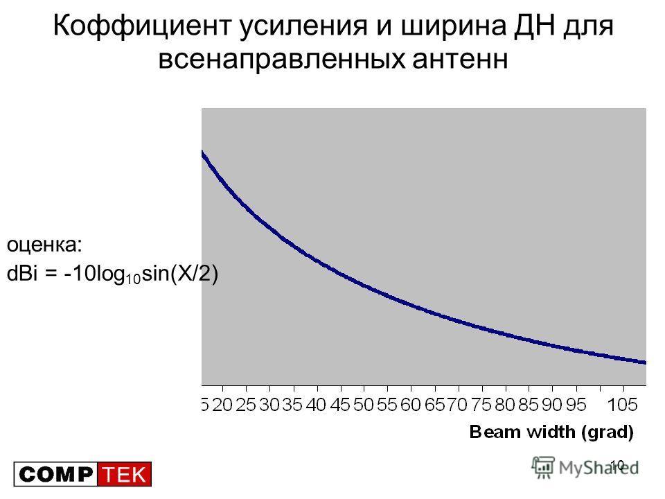 10 Коффициент усиления и ширина ДН для всенаправленных антенн оценка: dBi = -10log 10 sin(X/2)