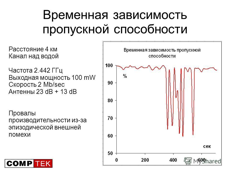 102 Временная зависимость пропускной способности Расстояние 4 км Канал над водой Частота 2.442 ГГц Выходная мощность 100 mW Скорость 2 Mb/sec Антенны 23 dB + 13 dB Провалы производительности из-за эпизодической внешней помехи