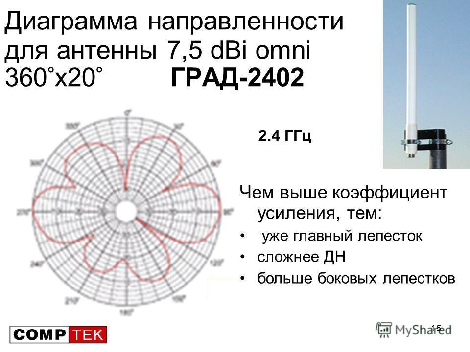 15 Диаграмма направленности для антенны 7,5 dBi omni 360°х20° ГРАД-2402 Чем выше коэффициент усиления, тем: уже главный лепесток cложнее ДН больше боковых лепестков E 2.4 ГГц