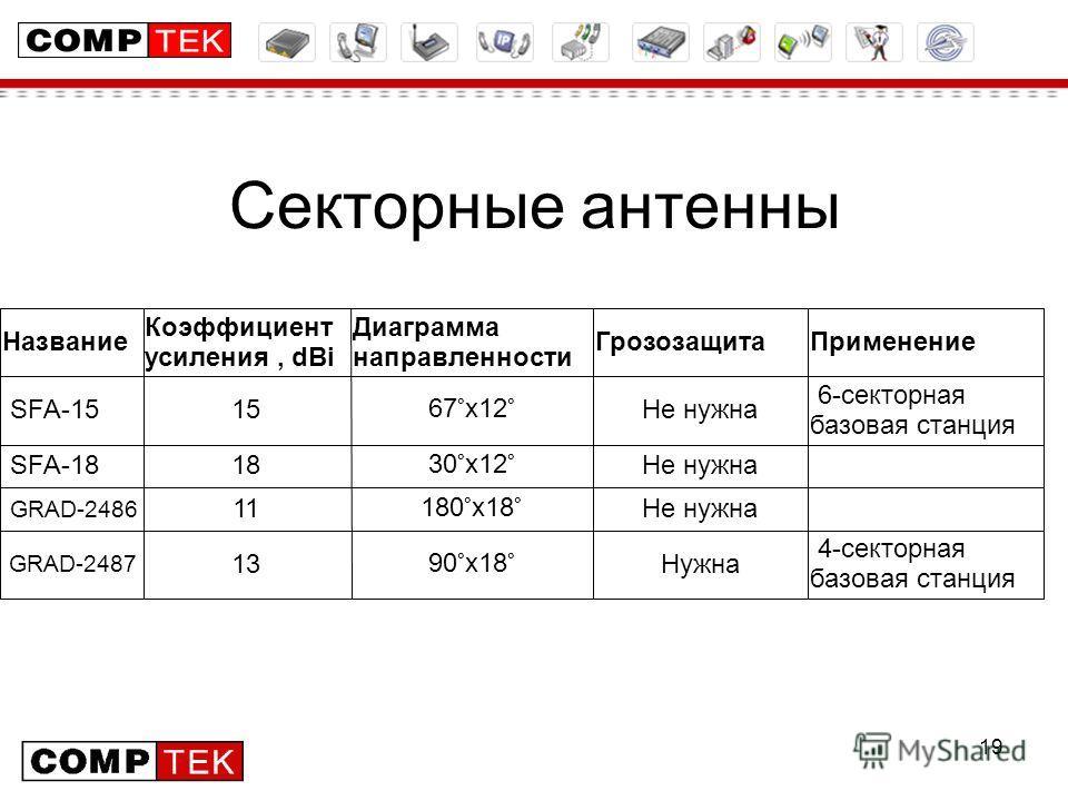 19 Секторные антенны 4-секторная базовая станция Нужна90°х18°13 GRAD-2487 Не нужна180°х18°11 GRAD-2486 Не нужна30°х12°18 SFA-18 6-секторная базовая станция Не нужна67°х12°15 SFA-15 ПрименениеГрозозащита Диаграмма направленности Коэффициент усиления,