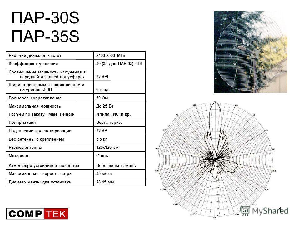 31 ПАР-30S ПАР-35S 28-45 ммДиаметр мачты для установки 35 м/секМаксимальная скорость ветра Порошковая эмальАтмосферо-устойчивое покрытие СтальМатериал 120х120 смРазмер антенны 5,5 кгВес антенны с креплением 32 dBПодавление кросполяризации Верт., гори