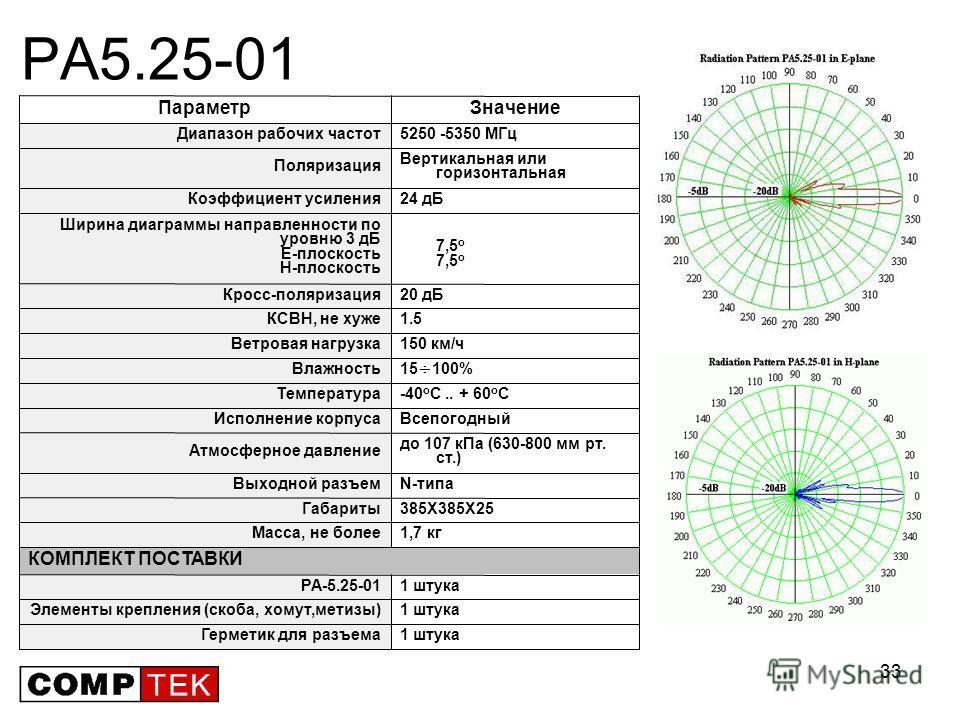 33 PA5.25-01 1 штукаГерметик для разъема 1 штукаЭлементы крепления (скоба, хомут,метизы) 1 штукаPA-5.25-01 КОМПЛЕКТ ПОСТАВКИ 1,7 кгМасса, не более 385X385X25Габариты N-типаВыходной разъем до 107 кПа (630-800 мм рт. ст.) Атмосферное давление Всепогодн