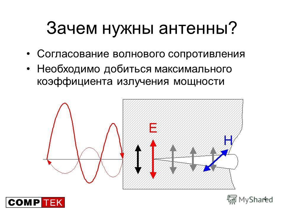 4 Зачем нужны антенны? Согласование волнового сопротивления Необходимо добиться максимального коэффициента излучения мощности