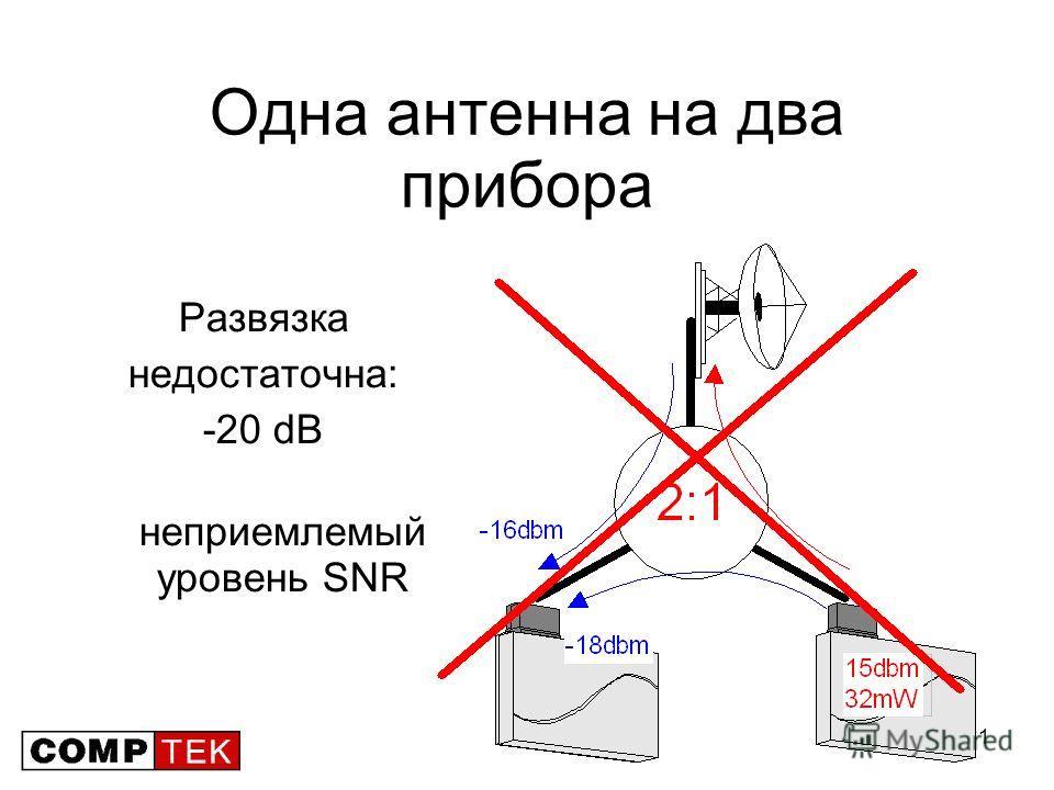 61 Одна антенна на два прибора Развязка недостаточна: -20 dB неприемлемый уровень SNR