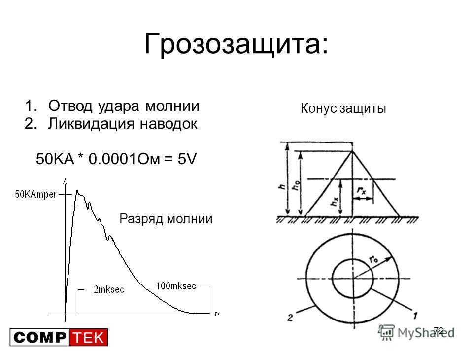 72 Грозозащита: 1.Отвод удара молнии 2.Ликвидация наводок 50KA * 0.0001Ом = 5V Разряд молнии Конус защиты