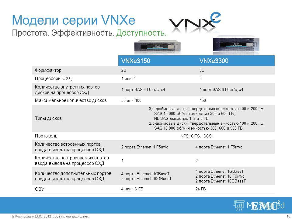 15© Корпорация EMC, 2012 г. Все права защищены. Модели серии VNXe Простота. Эффективность. Доступность. VNXe3150VNXe3300 Формфактор 2U3U Процессоры СХД 1 или 22 Количество внутренних портов дисков на процессор СХД 1 порт SAS 6 Гбит/с, x4 Максимальное