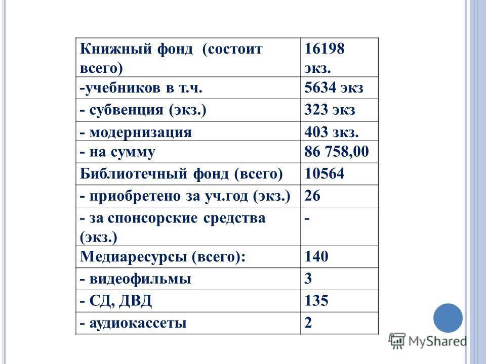 Книжный фонд (состоит всего) 16198 экз. -учебников в т.ч.5634 экз - субвенция (экз.)323 экз - модернизация403 зкз. - на сумму86 758,00 Библиотечный фонд (всего)10564 - приобретено за уч.год (экз.)26 - за спонсорские средства (экз.) - Медиаресурсы (вс
