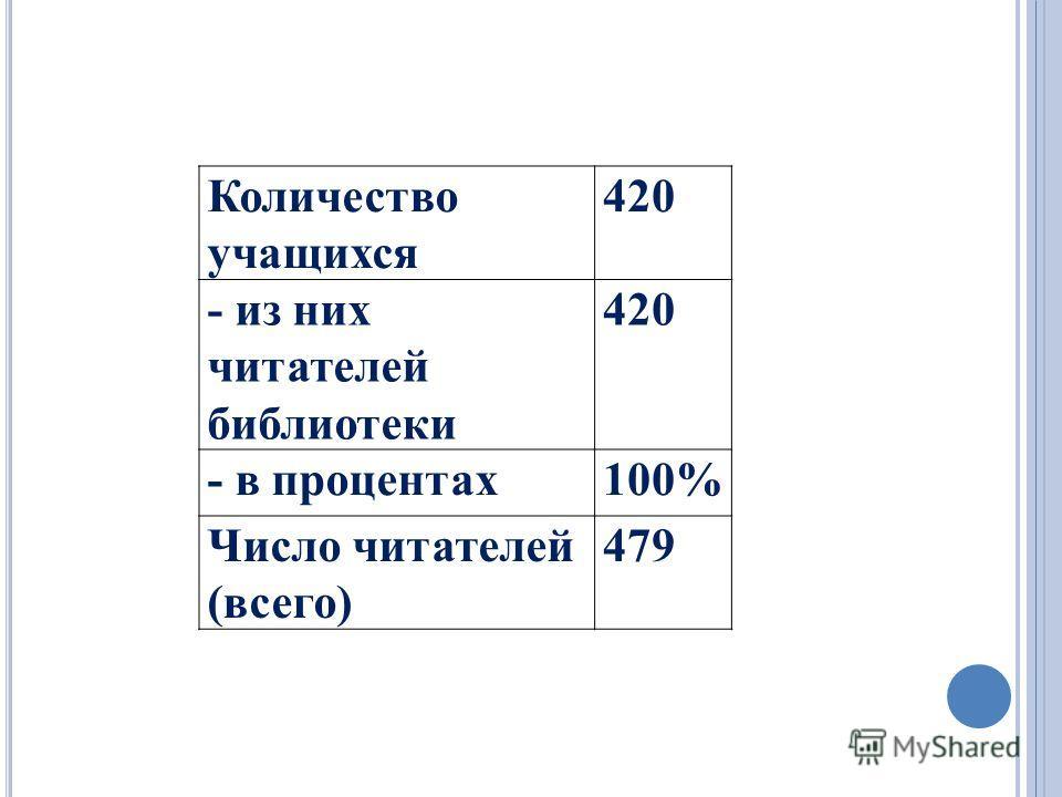 Количество учащихся 420 - из них читателей библиотеки 420 - в процентах100% Число читателей (всего) 479