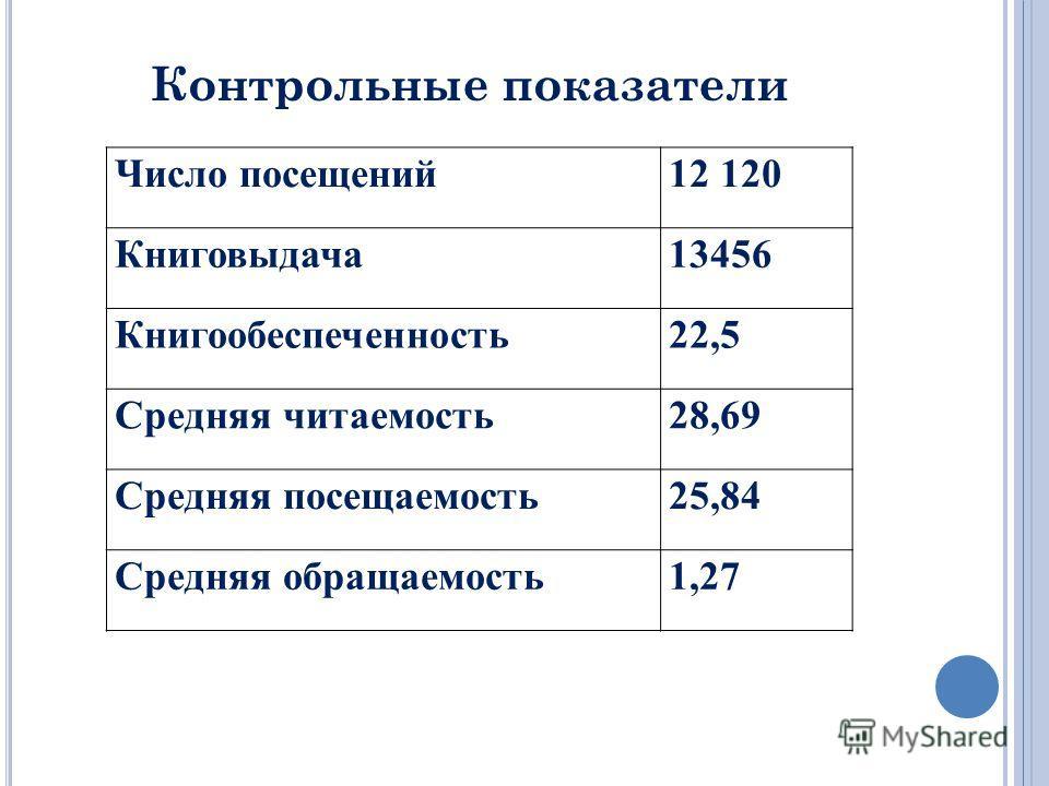 Число посещений12 120 Книговыдача13456 Книгообеспеченность22,5 Средняя читаемость28,69 Средняя посещаемость25,84 Средняя обращаемость1,27 Контрольные показатели