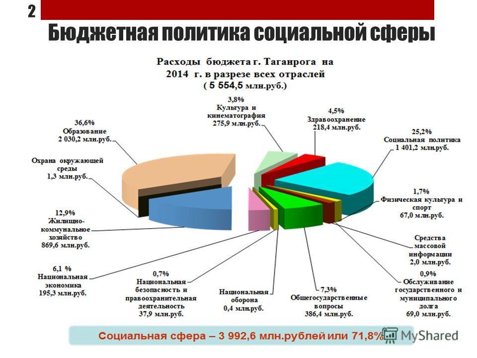 Бюджетная политика социальной сферы 2