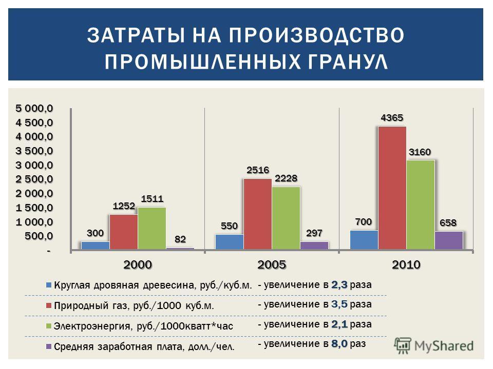 ЗАТРАТЫ НА ПРОИЗВОДСТВО ПРОМЫШЛЕННЫХ ГРАНУЛ 2,3 - увеличение в 2,3 раза - увеличение в 3,5 раза 2,1 - увеличение в 2,1 раза 8,0 - увеличение в 8,0 раз