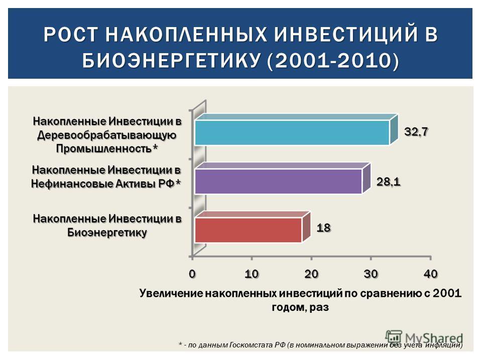РОСТ НАКОПЛЕННЫХ ИНВЕСТИЦИЙ В БИОЭНЕРГЕТИКУ (2001-2010) * - по данным Госкомстата РФ (в номинальном выражении без учета инфляции)