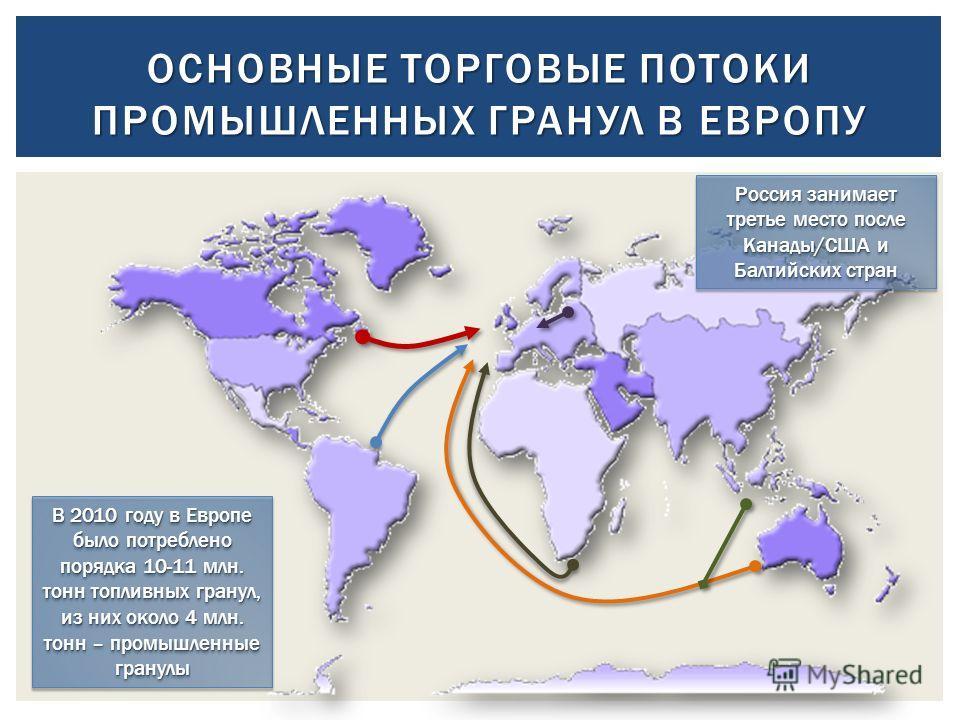 ОСНОВНЫЕ ТОРГОВЫЕ ПОТОКИ ПРОМЫШЛЕННЫХ ГРАНУЛ В ЕВРОПУ В 2010 году в Европе было потреблено порядка 10-11 млн. тонн топливных гранул, из них около 4 млн. тонн – промышленные гранулы Россия занимает третье место после Канады/США и Балтийских стран