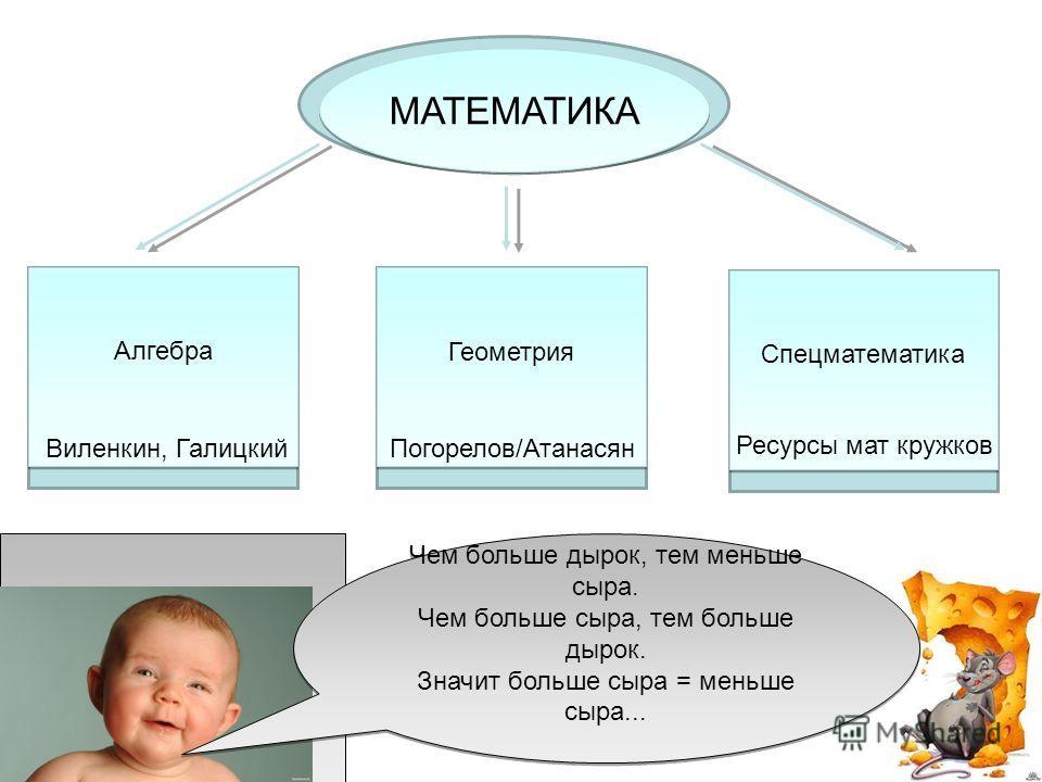 Математика Алгебра Геометрия Спецматематика МАТЕМАТИКА Виленкин, ГалицкийПогорелов/Атанасян Ресурсы мат кружков Чем больше дырок, тем меньше сыра. Чем больше сыра, тем больше дырок. Значит больше сыра = меньше сыра...