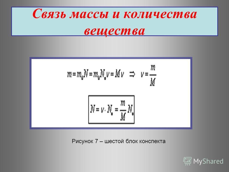 Связь массы и количества вещества Рисунок 7 – шестой блок конспекта