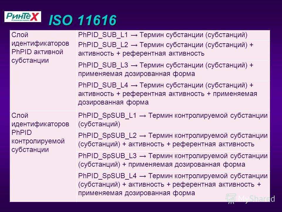 ISO 11616 Слой идентификаторов PhPID активной субстанции PhPID_SUB_L1 Термин субстанции (субстанций) PhPID_SUB_L2 Термин субстанции (субстанций) + активность + референтная активность PhPID_SUB_L3 Термин субстанции (субстанций) + применяемая дозирован