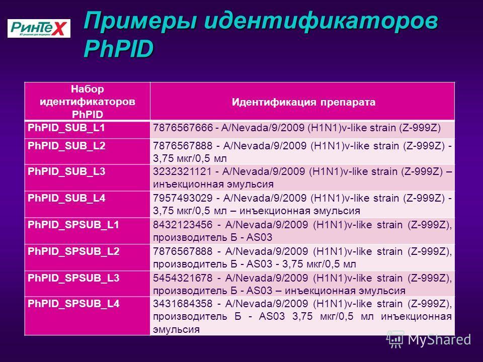 Примеры идентификаторов PhPID Набор идентификаторов PhPID Идентификация препарата PhPID_SUB_L17876567666 - A/Nevada/9/2009 (H1N1)v-like strain (Z-999Z) PhPID_SUB_L27876567888 - A/Nevada/9/2009 (H1N1)v-like strain (Z-999Z) - 3,75 мкг/0,5 мл PhPID_SUB_