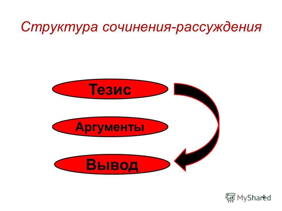 Структура сочинения-рассуждения 4 Аргументы Вывод Тезис