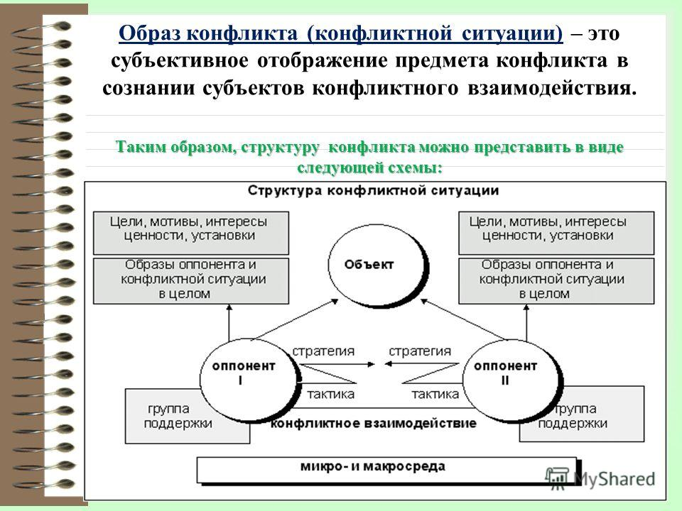 Образ конфликта (конфликтной ситуации) – это субъективное отображение предмета конфликта в сознании субъектов конфликтного взаимодействия. Таким образом, структуру конфликта можно представить в виде следующей схемы:
