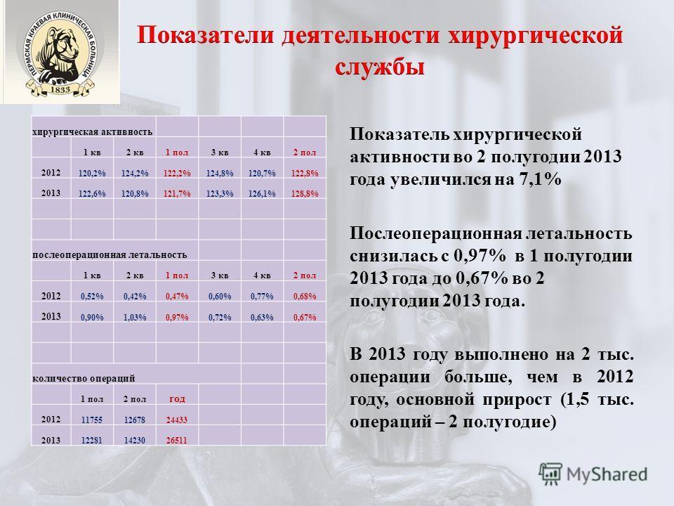 хирургическая активность 1 кв 2 кв 1 пол 3 кв 4 кв 2 пол 2012 120,2%124,2%122,2%124,8%120,7%122,8% 2013 122,6%120,8%121,7%123,3%126,1%128,8% послеоперационная летальность 1 кв 2 кв 1 пол 3 кв 4 кв 2 пол 2012 0,52%0,42%0,47%0,60%0,77%0,68% 2013 0,90%1
