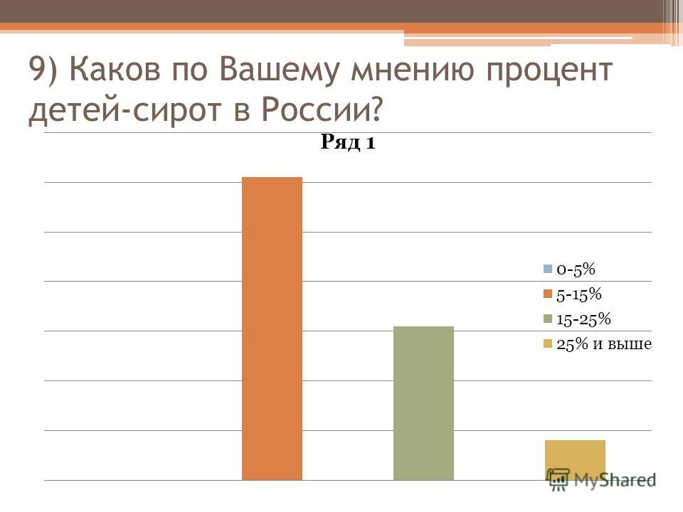 9) Каков по Вашему мнению процент детей-сирот в России?