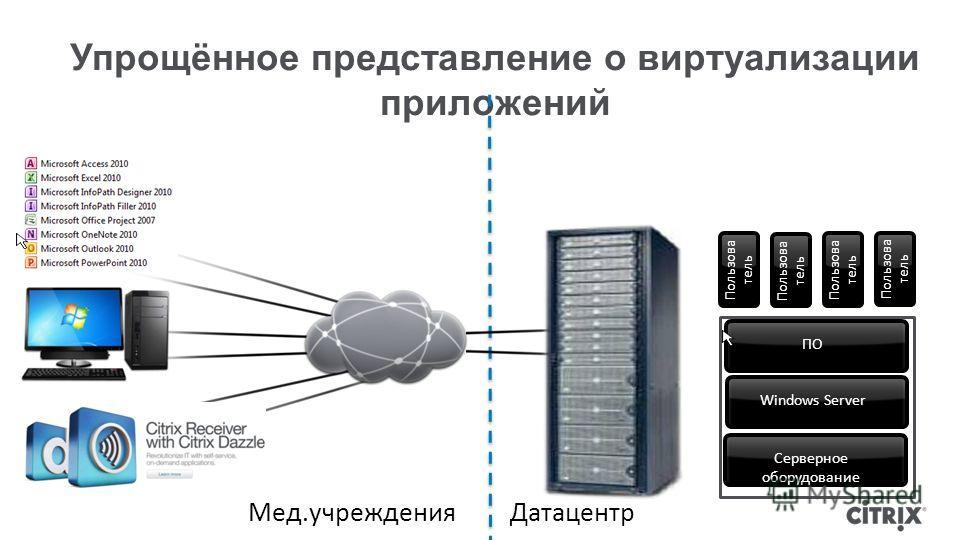 Упрощённое представление о виртуализации приложений Пользова тель Серверное оборудование Windows ServerПО Пользова тель Датацентр Мед.учреждения