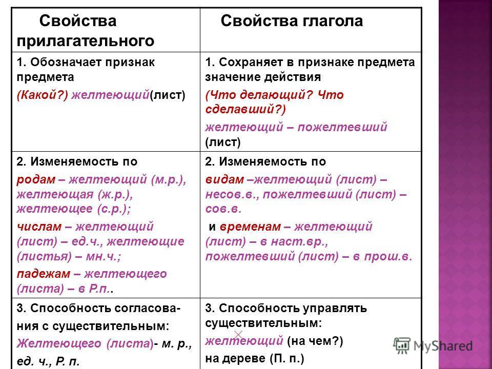 Свойства прилагательного Свойства глагола 1. Обозначает признак предмета (Какой?) желтеющий(лист) 1. Сохраняет в признаке предмета значение действия (Что делающий? Что сделавший?) желтеющий – пожелтевший (лист) 2. Изменяемость по родам – желтеющий (м