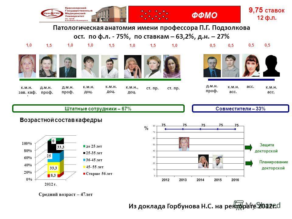 Патологическая анатомия имени профессора П.Г. Подзолкова ост. по ф.л. - 75%, по ставкам – 63,2%, д.н. – 27%. д.м.н. проф. к.м.н. доц. д.м.н. проф. Штатные сотрудники – 67%Совместители – 33% Возрастной состав кафедры % 1,0 1,5 1,0 1,51,00,5 9,75 ставо