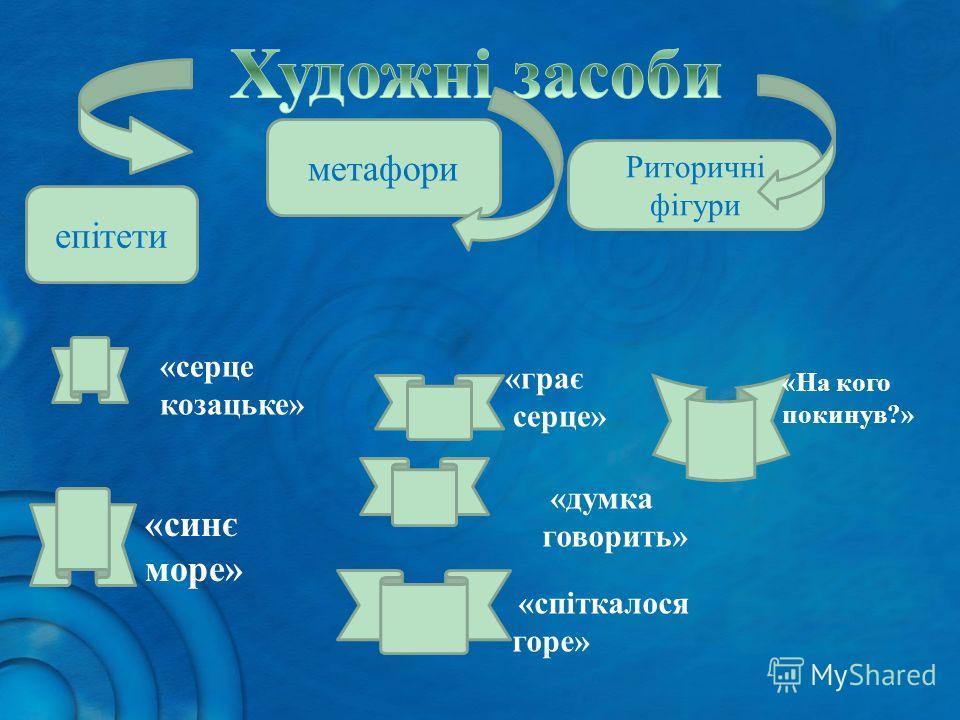 епітети метафори Риторичні фігури «синє море» «серце козацьке» «грає серце» «думка говорить» «спіткалося горе» «На кого покинув?»
