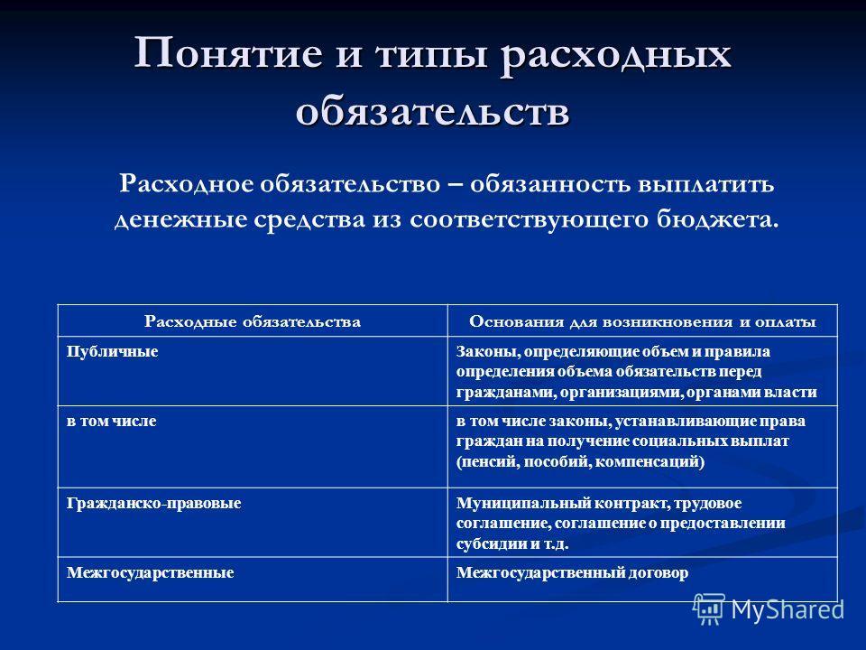 Понятие и типы расходных обязательств Расходные обязательстваОснования для возникновения и оплаты ПубличныеЗаконы, определяющие объем и правила определения объема обязательств перед гражданами, организациями, органами власти в том числев том числе за