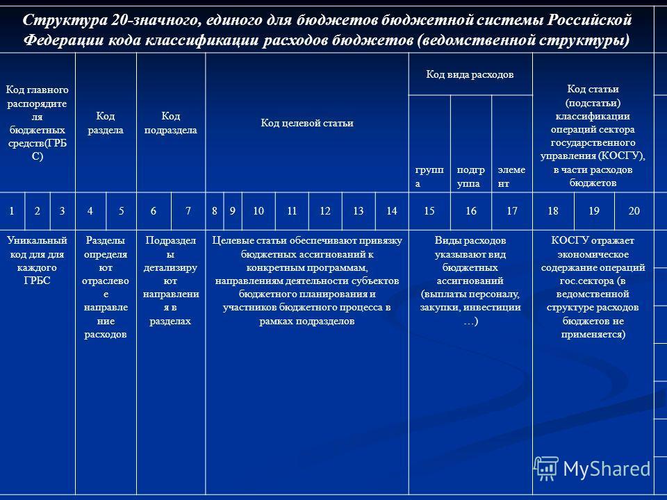 Структура 20-значного, единого для бюджетов бюджетной системы Российской Федерации кода классификации расходов бюджетов (ведомственной структуры) Код главного распорядите ля бюджетных средств(ГРБ С) Код раздела Код подраздела Код целевой статьи Код в