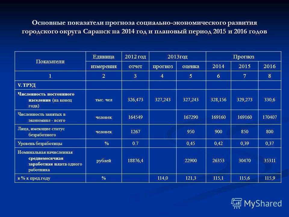 социально-экономического развития городского округа Саранск на 2014 год и плановый период 2015 и 2016 годов Основные показатели прогноза социально-экономического развития городского округа Саранск на 2014 год и плановый период 2015 и 2016 годов Показ