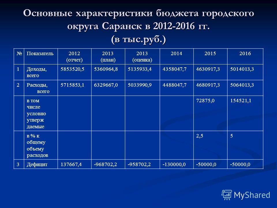 Основные характеристики бюджета городского округа Саранск в 2012-2016 гг. (в тыс.руб.) Показатель2012 (отчет) 2013 (план) 2013 (оценка) 201420152016 1Доходы, всего 5853520,55360964,85135933,44358047,74630917,35014013,3 2Расходы, всего 5715853,1632966